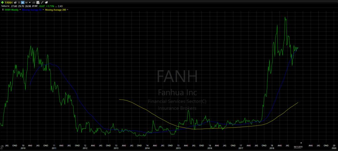 FANH-101118